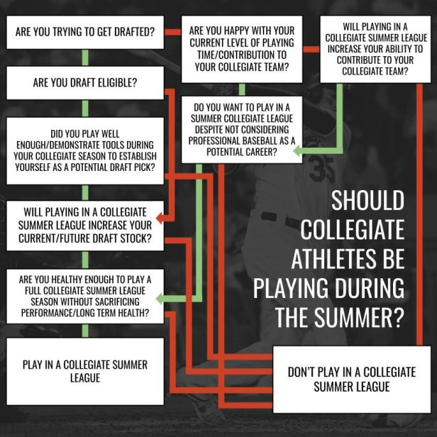 summer playing flow chart